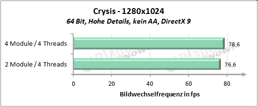 Performance mit vier Threads - Crysis 1280x1024
