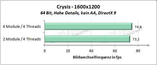 Performance mit vier Threads - Crysis 1600x1200