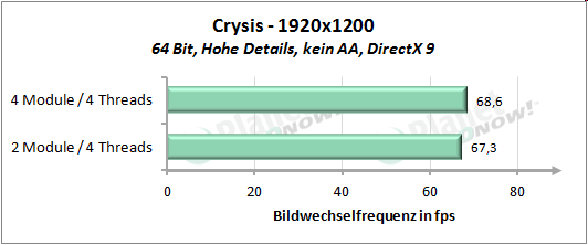 Performance mit vier Threads - Crysis 1920x1200