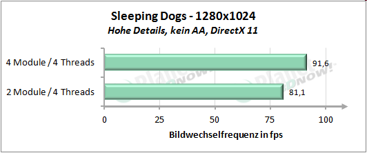 Performance mit vier Threads - Sleeping Dogs 1280x1024