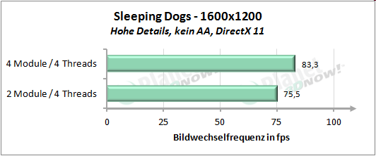 Performance mit vier Threads - Sleeping Dogs 1600x1200