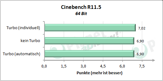 Performance angepasstem Turbo-Modus - Cinebench R11.5