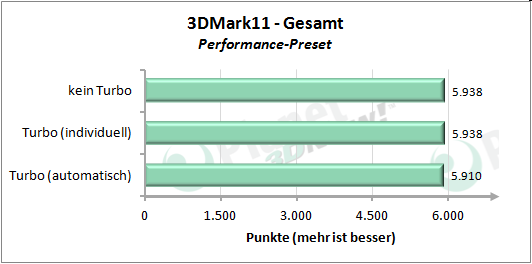 Performance angepasstem Turbo-Modus - 3DMark 11 Performance Preset Gesamt