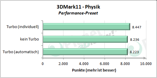 Performance angepasstem Turbo-Modus - 3DMark 11 Performance Preset Physik