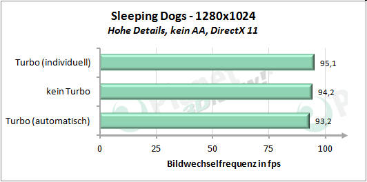 Performance angepasstem Turbo-Modus - Sleeping Dogs 1280x1024