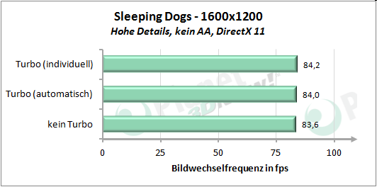 Performance angepasstem Turbo-Modus - Sleeping Dogs 1600x1200