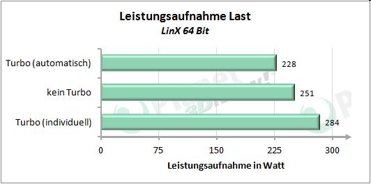 Leistungsaufnahme mit angepasstem Turbo-Modus - LinX 64 Bit