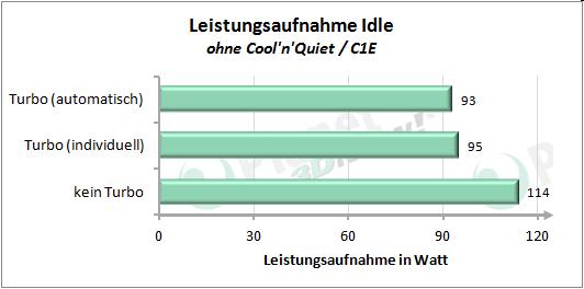 Leistungsaufnahme mit angepasstem Turbo-Modus - Idle ohne Cool'n'Quiet/C1E