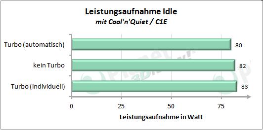 Leistungsaufnahme mit angepasstem Turbo-Modus - Idle mit Cool'n'Quiet/C1E