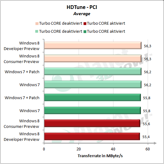 HDTune: PCI linear