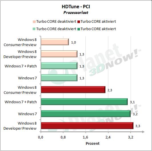 HDTune: PCI Prozessorlast