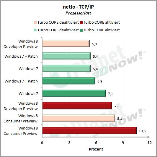 Prozessorlast Netzwerkverkehr Windows