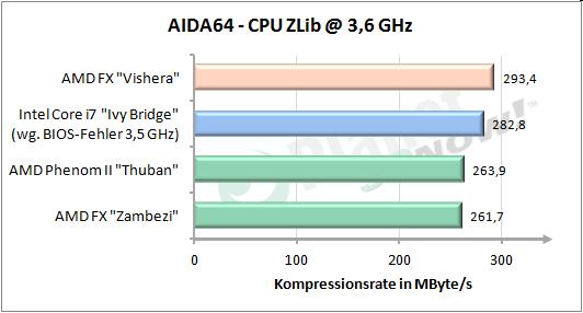 CPU Zlib