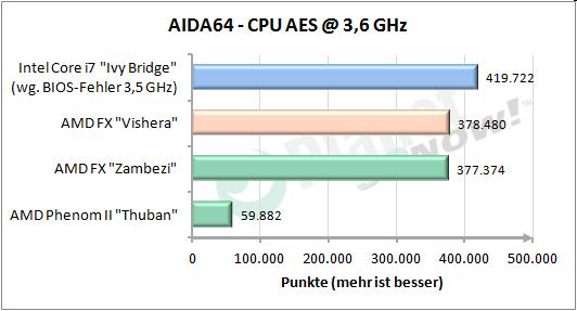 CPU AES