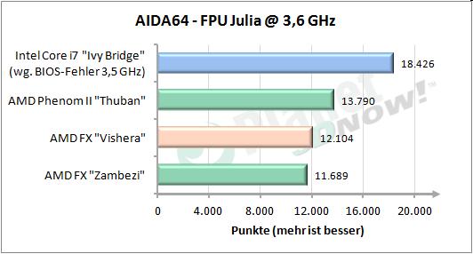 FPU Julia