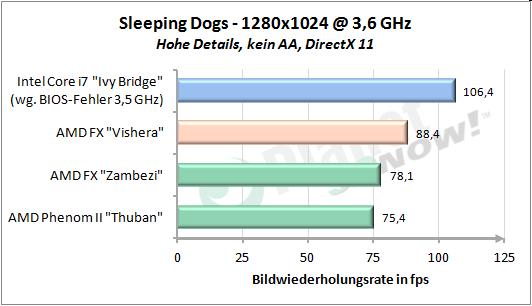 Sleeping Dogs 1280x1024