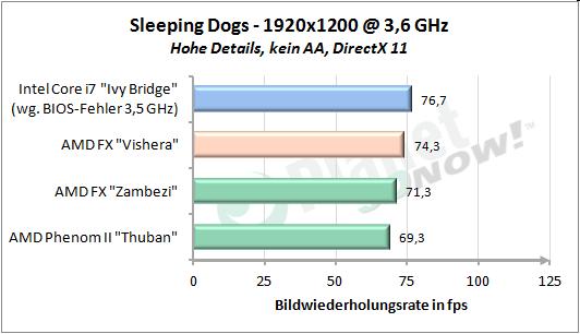 Sleeping Dogs 1920x1200