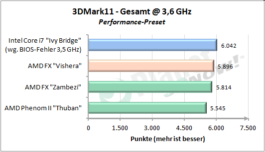 3DMark11 Performance Gesamt