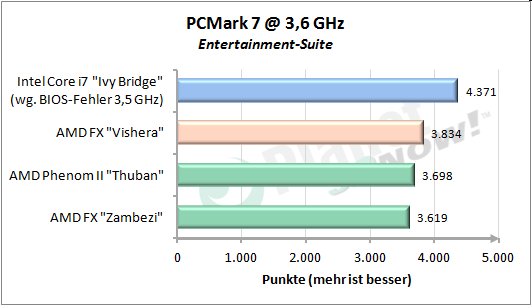 PCMark 7 Entertainment-Suite