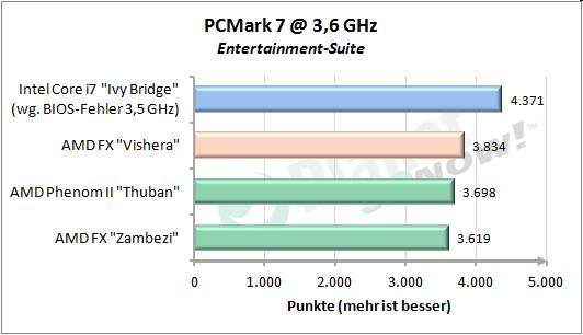 PCMark 7 Entertainment-Suite
