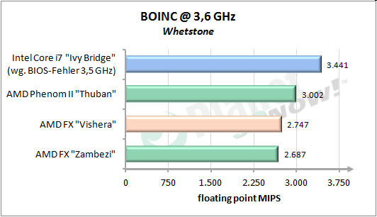 BOINC floating point MIPS (Whetstone) - pro Kern