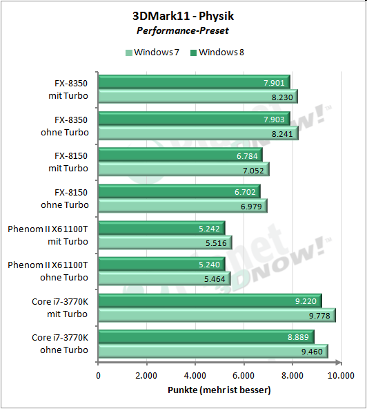 3DMark11 Performance Physik/CPU
