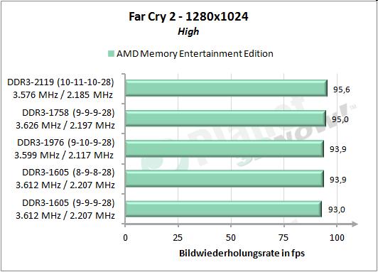 Far Cry 2 1280x1024
