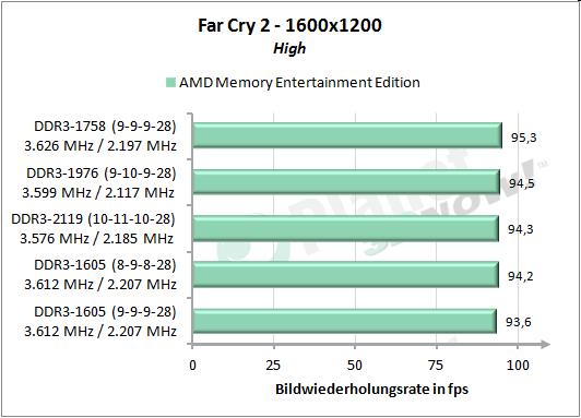 Far Cry 2 1600x1200