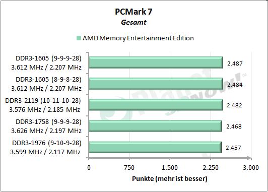 PCMark 7 Gesamt