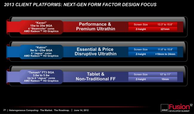 AMD Roadmap AFDS 2012