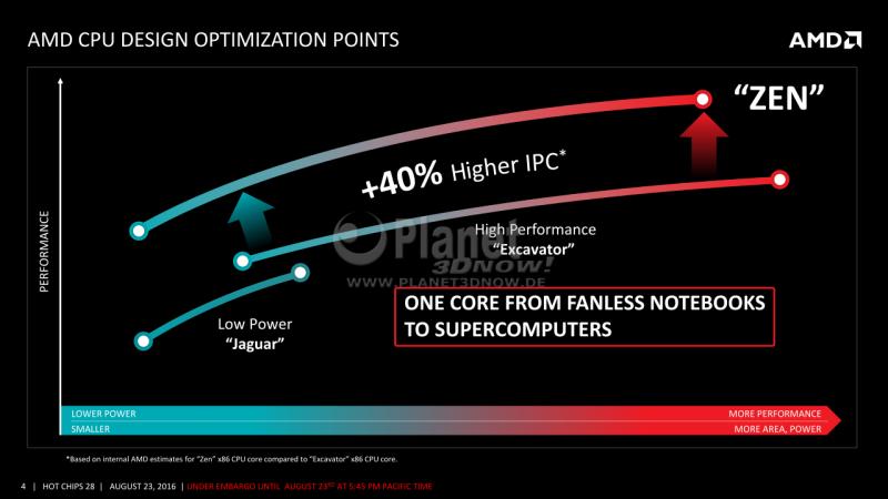 04-AMD-Zen-x86-Core