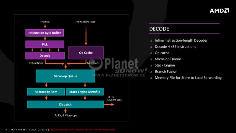 09-AMD-Zen-x86-Core