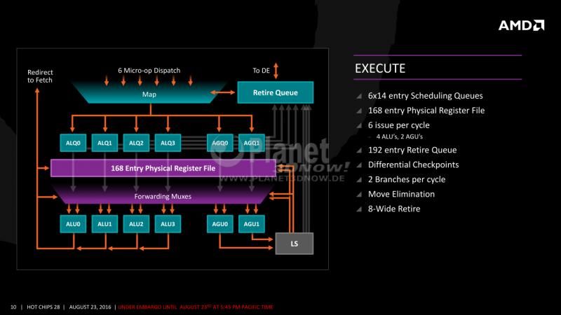 10-AMD-Zen-x86-Core