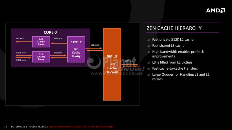 13-AMD-Zen-x86-Core