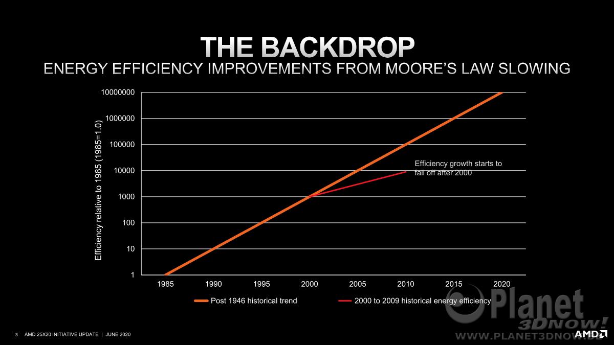 AMD_25x20_Energy_Efficiency_3