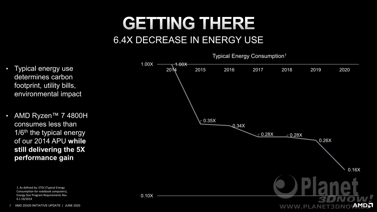 AMD_25x20_Energy_Efficiency_7