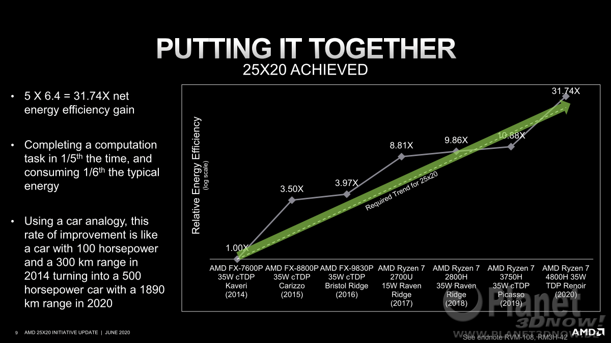 AMD_25x20_Energy_Efficiency_9