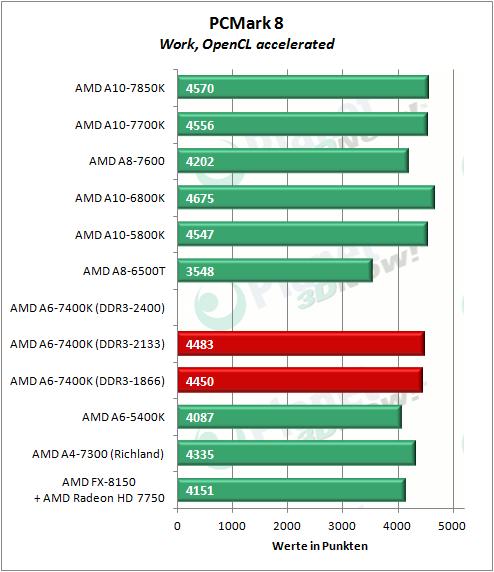 amd_a6-7400k_pcmark8_work