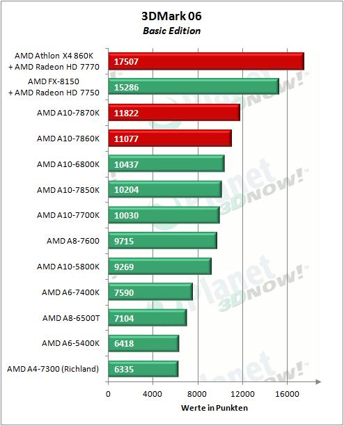 AMD_APUs_0416_3DM06