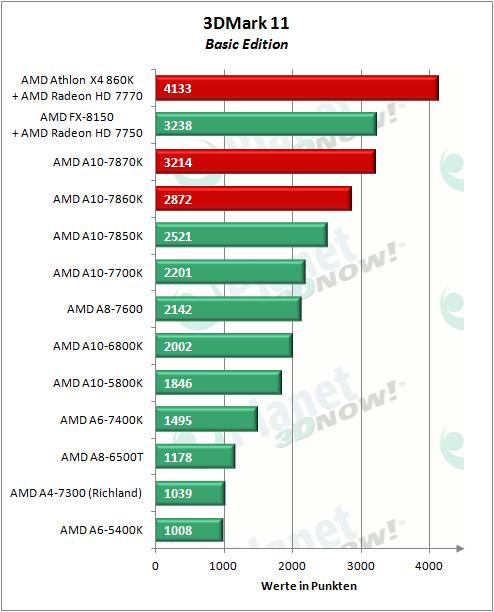 AMD_APUs_0416_3DM11