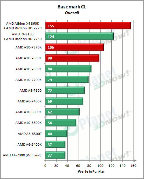 AMD_APUs_0416_BasemarkCL