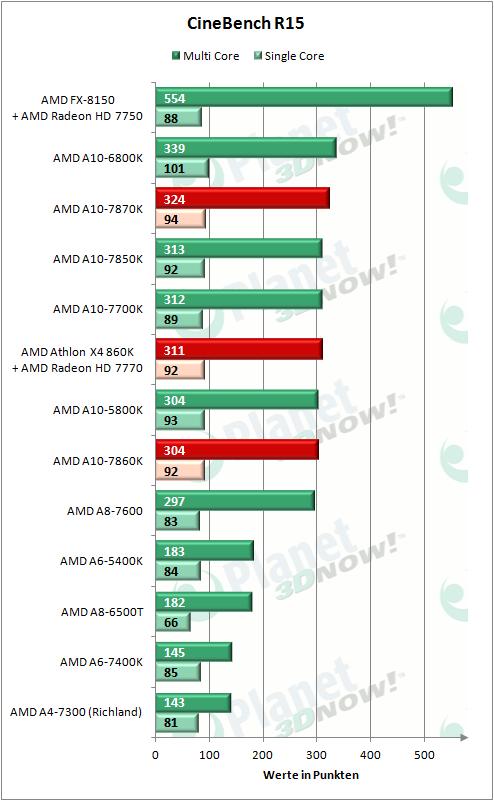 AMD_APUs_0416_CBR15_CPU
