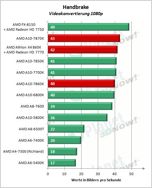 AMD_APUs_0416_Handbrake