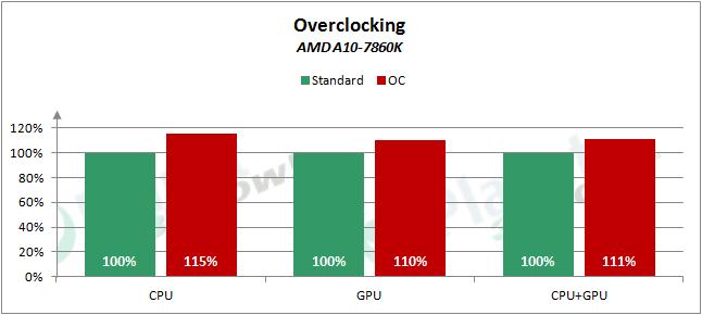 AMD_APUs_0416_OC_7860K