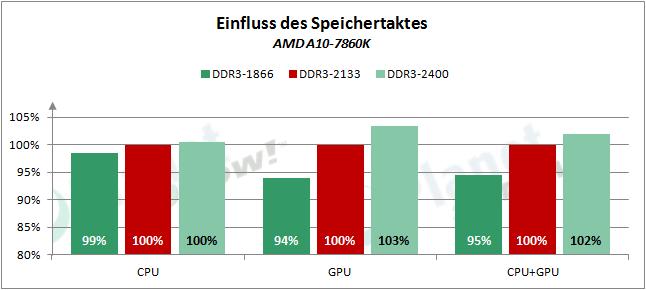 AMD_APUs_0416_RAM_7860K