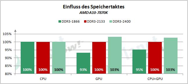 AMD_APUs_0416_RAM_7870K