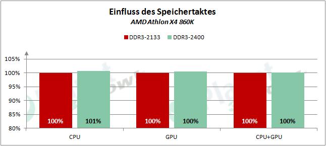 AMD_APUs_0416_RAM_860K