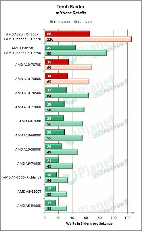 AMD_APUs_0416_TombRaider