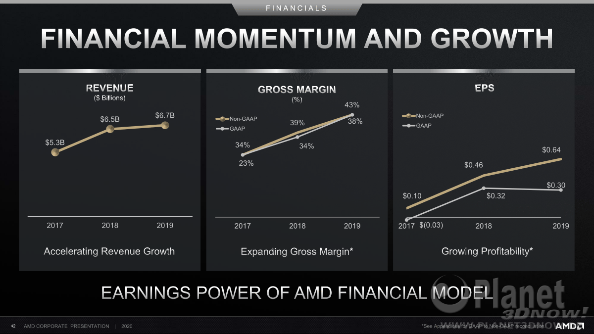 AMD_Corporate_Deck_February_2020_42