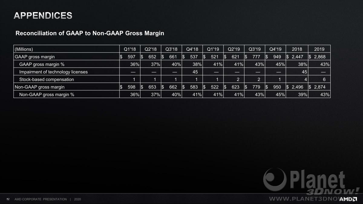 AMD_Corporate_Deck_February_2020_52